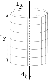 Schematic figure showing flux threading in a cylinder geometry, with flux