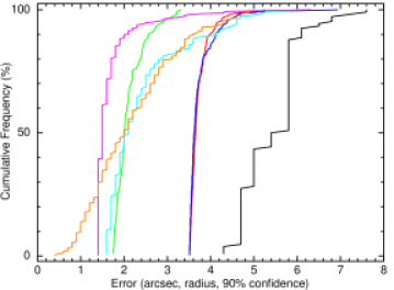 The cumulative frequency of the 90%confidence error radius for XRT GRB positions determined using different techniques.