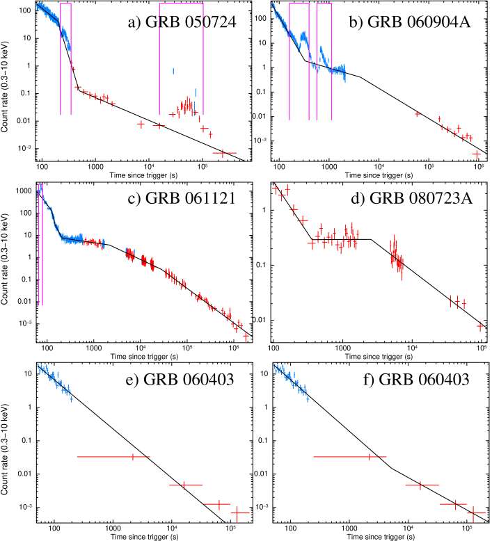 Examples of automatically fitted light curves. WT data are shown in blue, PC data in red. The purple boxes mark times identified as deviations from power-law behaviour and excluded from the fit. Panels a)-d) show cases where no human intervention was needed. Panels e) and f) illustrate a case where we overruled the automatic determination of the 'best' model. The break added in f) is only significant at the 96% level according to an F-test, so the automatic software suggested e) as the best fit. However, given that we know that GRB light curves tend to flatten in the first few kiloseconds, we believe that the automatic fit with a break shown in f) is the most appropriate fit.