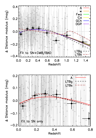 (Upper) Hubble diagram for the MLCS supernova analysis. Distance modulus differences in magnitudes are shown with respect to an empty universe. The grey points are the SNIa distance moduli with error bars, while the black points are binned data. The binning is done using