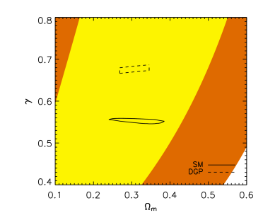The growth of structure is an independent way to constrain cosmological models. This is illustrated here for standard gravity (SM) and for the DGP model (see Section