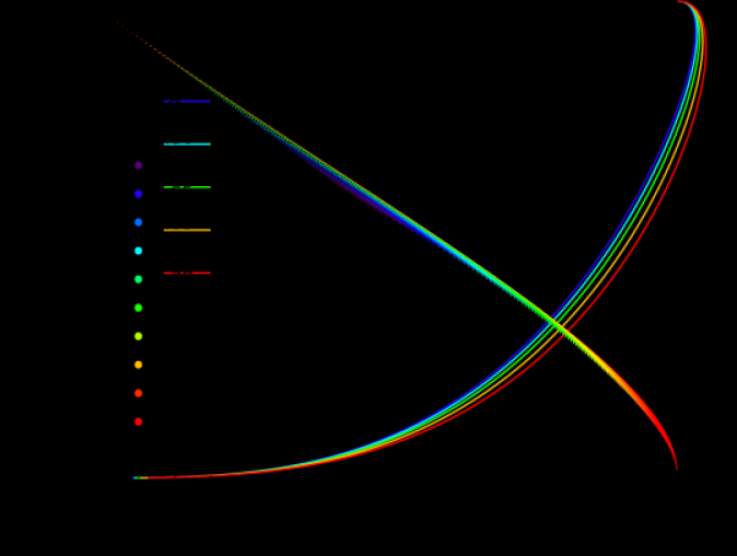 The mass-radius curves for self-bound configurations parameterized by the sound speed squared,