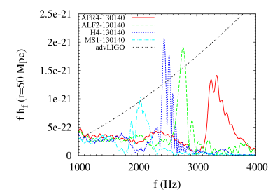 Fourier spectra of gravitational waves for the results shown in Fig.