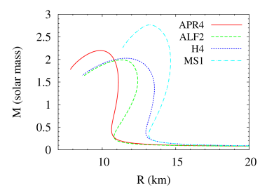 Left: The gravitational mass as a function of the central density
