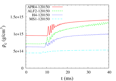 The central density as a function of time for models with