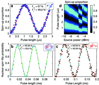 . High-resolution Rabi oscillations for the electron (
