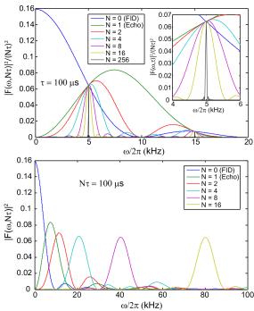 Noise filter function of the CPMG sequence, plotted with fixed interval between the pulses (top) and with fixed total evolution time (bottom). The top plot is normalized with