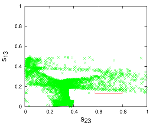 Plots showing the parameter space for any two mixing angles when the third angle is constrained by its