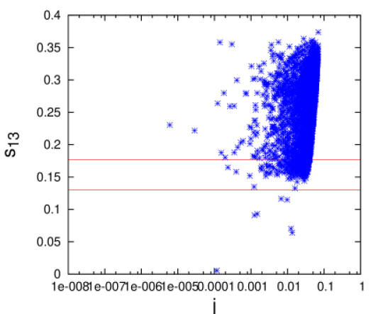 Plots showing the variation of Jarlskog's parameter with mixing angles when the other two angles are constrained by their