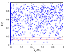 Plots showing the variation of the mixing angle