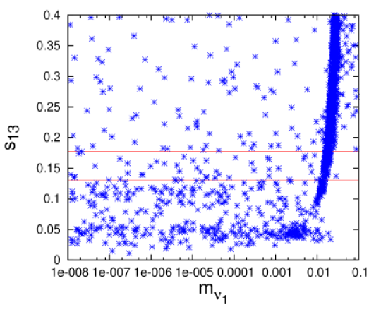 Plots showing the dependence of mixing angles on the lightest neutrino mass when the other two angles are constrained by their