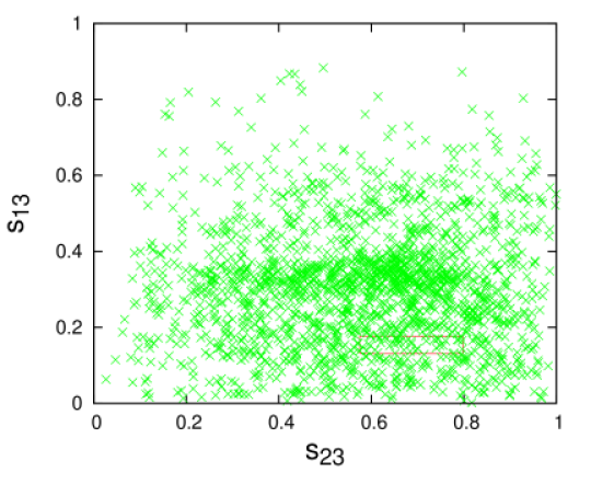 Plots showing the parameter space for any two mixing angles for texture two zero Dirac mass matrices (normal hierarchy).