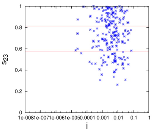 Plots showing the variation of Jarlskog CP violating parameter with mixing angles when the other two angles are constrained by their