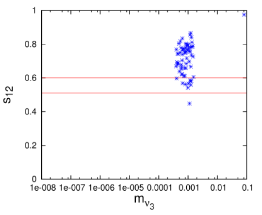 Plots showing the lightest neutrino mass with mixing angles when the other two angles are constrained by their