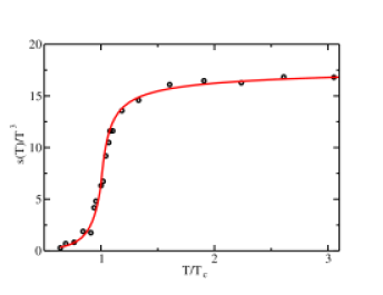 (Color online) Comparison of the QPM with lattice QCD results (symbols) for the scaled pressure
