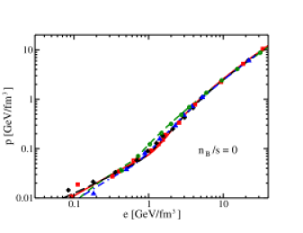(Color online) Stability of the QPM EoS fitted to lattice QCD results for