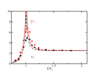 (Color online) Comparison of the Taylor series expansion coefficients for