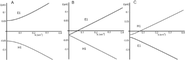 Dispersion relations for the