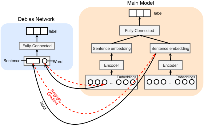 The overall architecture for reducing bias using an embedding debiasing network. The red dashed line denotes gradient reversal.