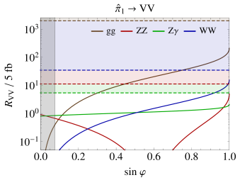 Rates for each diboson channel, normalized by the diphoton rate, as a function of