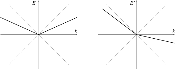 The dispersion relations (bold lines) of a subluminal scalar in the original frame in which eq.(