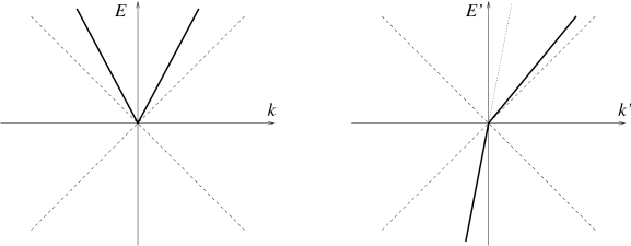 The dispersion relations (bold lines) of a superluminal scalar in the original frame (left) and in a highly boosted frame (right).