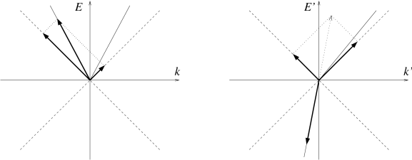 The creation of a negative energy particle and two gravitons out of vacuum in the boosted frame (right). The bold arrows are the particles momenta, which sum up to zero. The same process appears in the original frame as the decay of a superluminal particle into two gravitons (left).