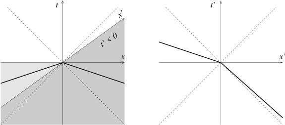 The bold lines depict the past causal cones in the original reference frame (left) and in a highly boosted one (right). Left: The two distinct vacuum choices require no incoming wave in the light shaded region (
