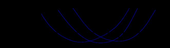 The eigenvalues