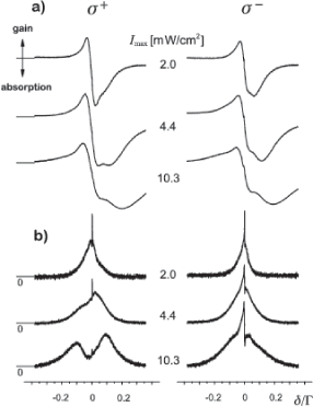 Probe absorption spectra (a) and four-wave mixing signals (b) for the