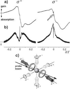 Probe absorption spectra (a) and four-wave mixing signal (b), recorded when almost all trapping beam power is sent to the pair of trapping beams nearly collinear with the probe, as schematically shown in (c). The intensity of these beams is