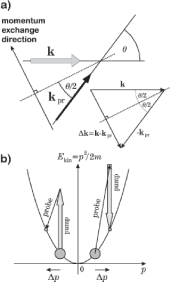 (a) Basic geometry for the recoil induced resonance, associated with atomic interaction with two beams: the pump (thick grey arrow) and probe (thin arrow) beams intersecting in an atomic sample at a small angle