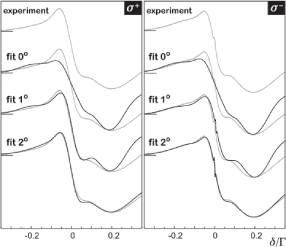 Experimental and theoretical absorption spectra for