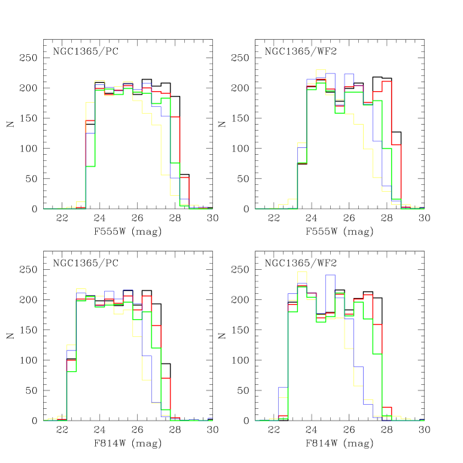 Luminosity function (LF) of the input and recovered stars in the PC and WF2 NGC 1365 fields. The input LF is in black. The LF's recovered from the frames containing only the artificial stars by ALLFRAME and DOPHOT are shown by the thick red and green lines respectively. The thin yellow and blue lines are the LF's for the artificial stars recovered by ALLFRAME and DoPHOT respectively in the artificial+real star frames. The photometry for the first exposure, U2S71201T, was used for ALLFRAME, and for the first epoch (U2S71201T and U2S71201T combined) for DoPHOT).