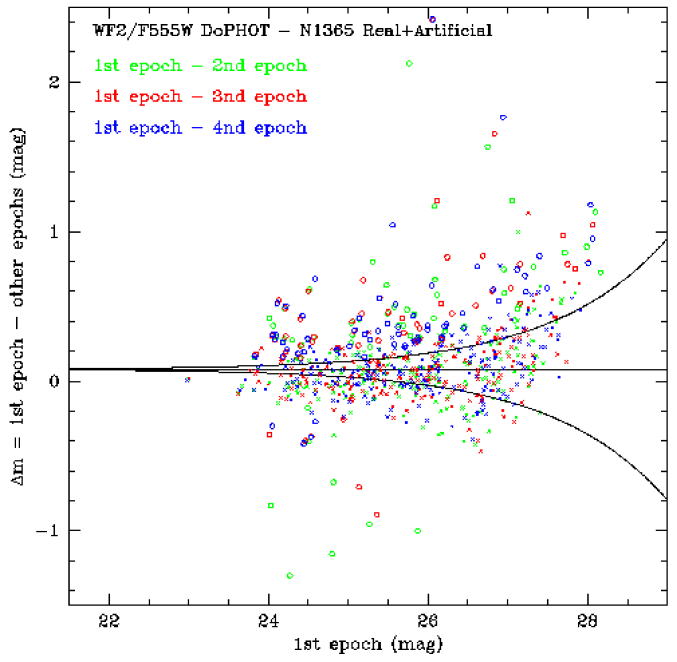 Comparison between the F814W magnitudes derived by DoPHOT for the four different epochs of the real+artificial NGC 1365 frames. The y axis plots the difference with respect to epoch 1 for epochs 2, 3 and 4, as shown by the color codes at the top of the figure. The crosses correspond to stars which are measured consistently too bright in all epochs due to confusion noise. The circles are stars which are measured too bright only in the first epoch because of a transient phenomenon, such as an unidentified cosmic ray event, but are measured correctly in all other epochs.