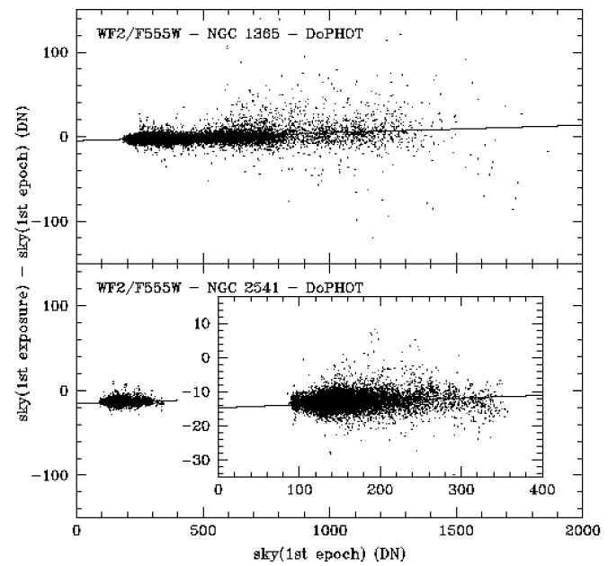 Difference in the sky values measured by DoPHOT for the stars in the first exposure and first epoch (first and second exposure combined) of NGC 1365 (top) and NGC 2541 (bottom). The solid line is a least-squares fit to the data.