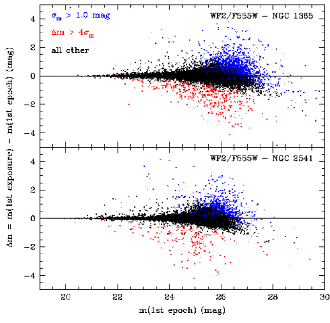 Difference between the magnitudes measured by DoPHOT for the stars in the first exposure and first epoch. Points for which this difference is larger than four times the photometric error measured in the first epoch are shown in red, points for which the photometric error is larger than 1 mag are in blue.