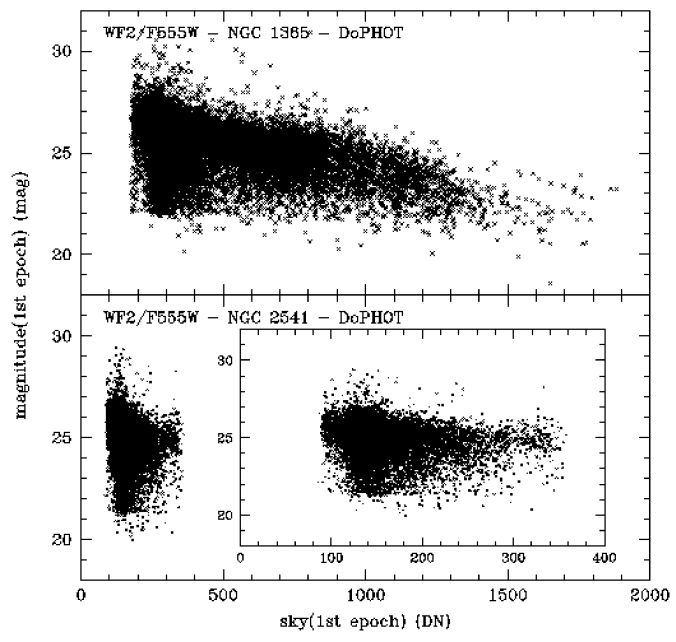 Completeness as a function of background brightness (in total number of counts) for the first epoch of NGC 2541 and NGC 1365.