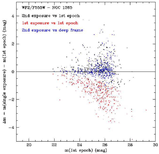 The red points are the same as in Figure 8. These stars have been singled out and their magnitude measured in the second exposure of the CR-split pair for the first epoch is compared to the one measured in the first epoch (black points) and in the deep frames (all epochs combined, blue points).