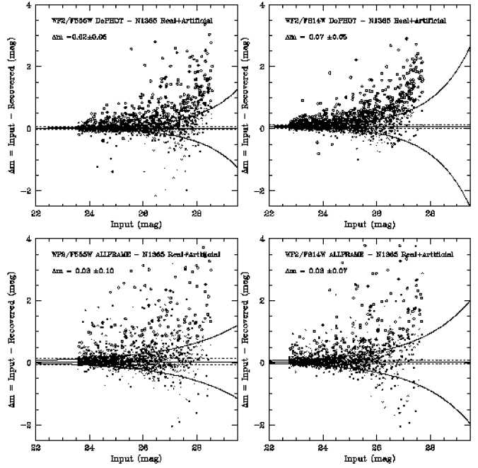 Comparison between the input magnitudes and the magnitudes derived by DoPHOT (top panels) and ALLFRAME (lower panels) from the real+artificial WF2 NGC 1365 frames. The exponential curves represent the typical error for stars whose magnitude is shown in the abscissa. Crosses corresponds to stars for which the difference is smaller than three times the measured magnitudes error