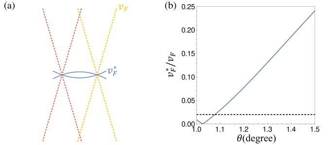 (a)Schematic illustration of the moiré band structure (blue solid lines) in TBG. The dashed lines represent the pristine Dirac cones associated respectively with top and bottom graphene layers in the same valley. The interlayer hybridization reduces the velocity at Dirac points from the monolayer value