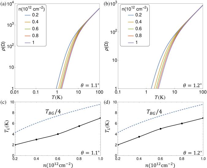 (a) and (b) Log-log plot of