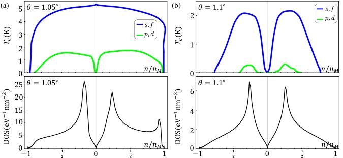 Superconducting critical temperature