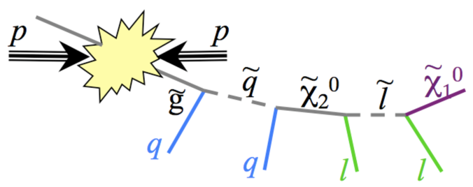 An example of the cascade decay of heavier to lightest sparticles. For simplicity only one branch is shown here; a second one is expected to be present. Note the high lepton and jet multiplicity.