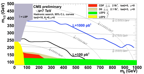 Estimated 95% C.L.exclusion limits for the all-hadronic SUSY search, based on simulated events, expressed in mSUGRA parameter space
