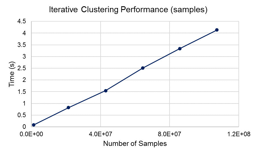 Performance results while varying the number of samples in a single clustering iteration. Results scale linearly with the number of samples due to limits in available GPU memory and aggregation required when computing new cluster centers.