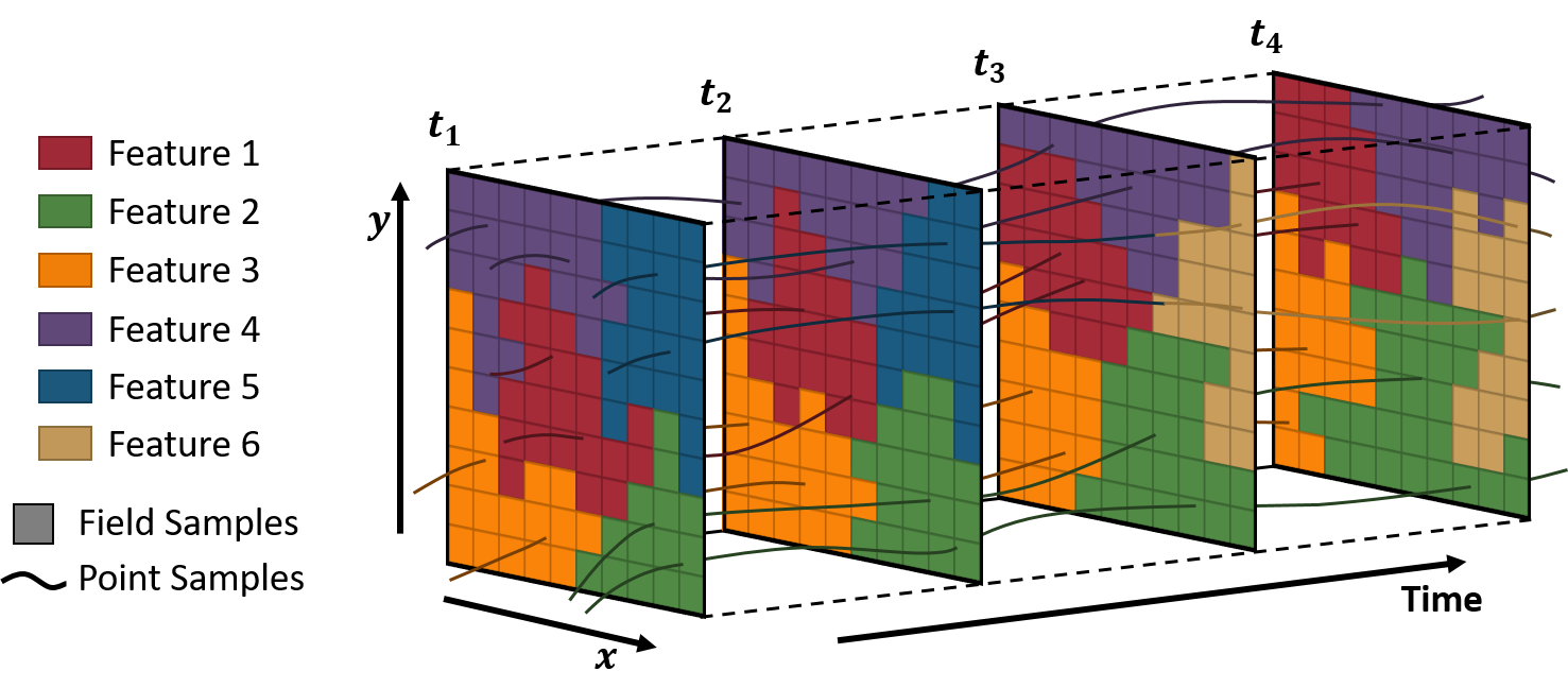 A 3D (2 space + 1 time) depiction of the multifaceted segmentation technique. Both field cells and point data are clustered based on their location and associated variables. The result is a set of meaningful spatio-temporal features (each shown in a different color) that can be isolated for further exploration. In this example, features 1-4 exist at all four timesteps, whereas features 5 and 6 exist at only the first and last two timesteps respectively. While a 3D version is depicted here for ease of illustration, the technique itself is able to operate in 4D (3 space + 1 time).