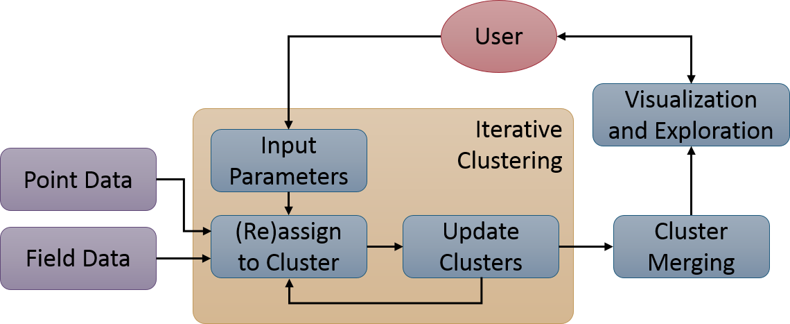 An overview of a typical workflow using this technique. Point and field-based data are collectively segmented using an iterative clustering algorithm. A user can visualize and explore the resulting features as well as adjust key clustering parameters.