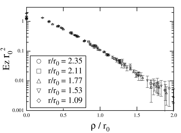 Profiles of the electric field from different