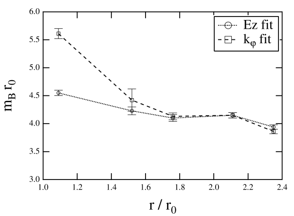 Dual gauge boson mass extracted from the fit as a function of